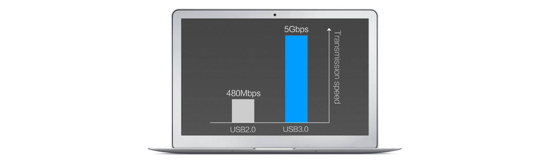 USB 3.0 data transfer rate up to 5 Gbps
