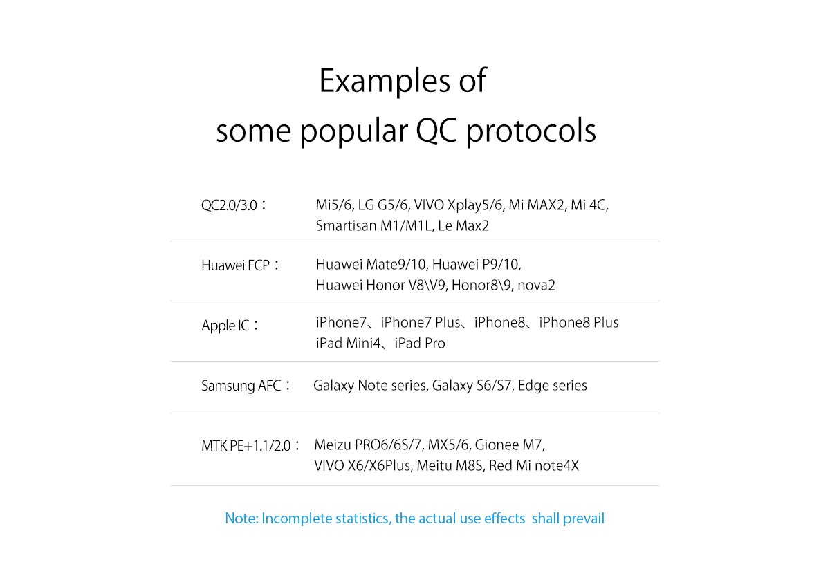 examples of some popular quick charge protocols