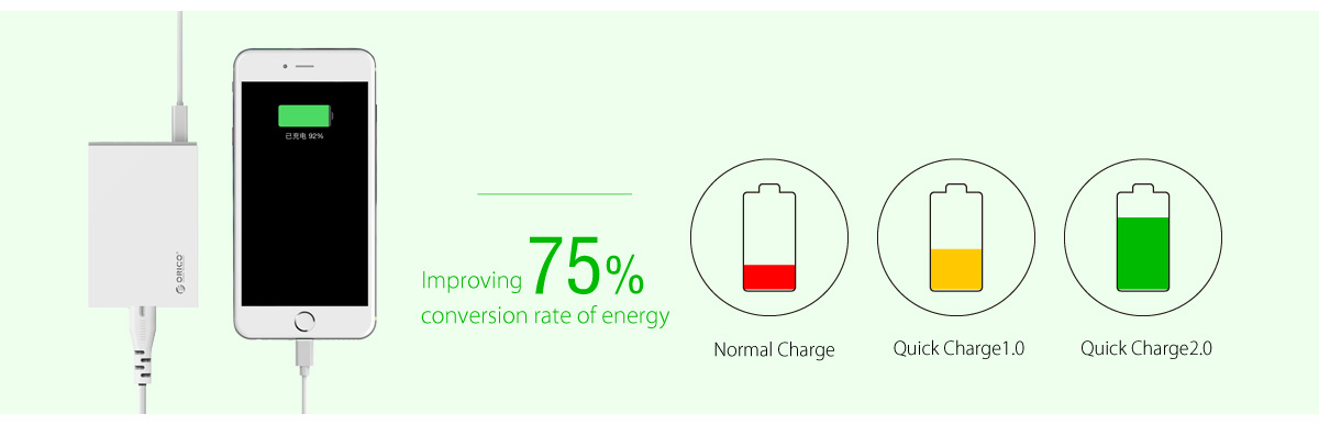 Charging speed increases by 75%